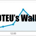 徒歩RTAが、おてうさんに発見されるとこうなる。